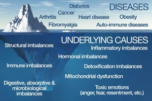 This image comes from the institute of Functional Medicine offering a great visual of identifying  the root cause of disease.
